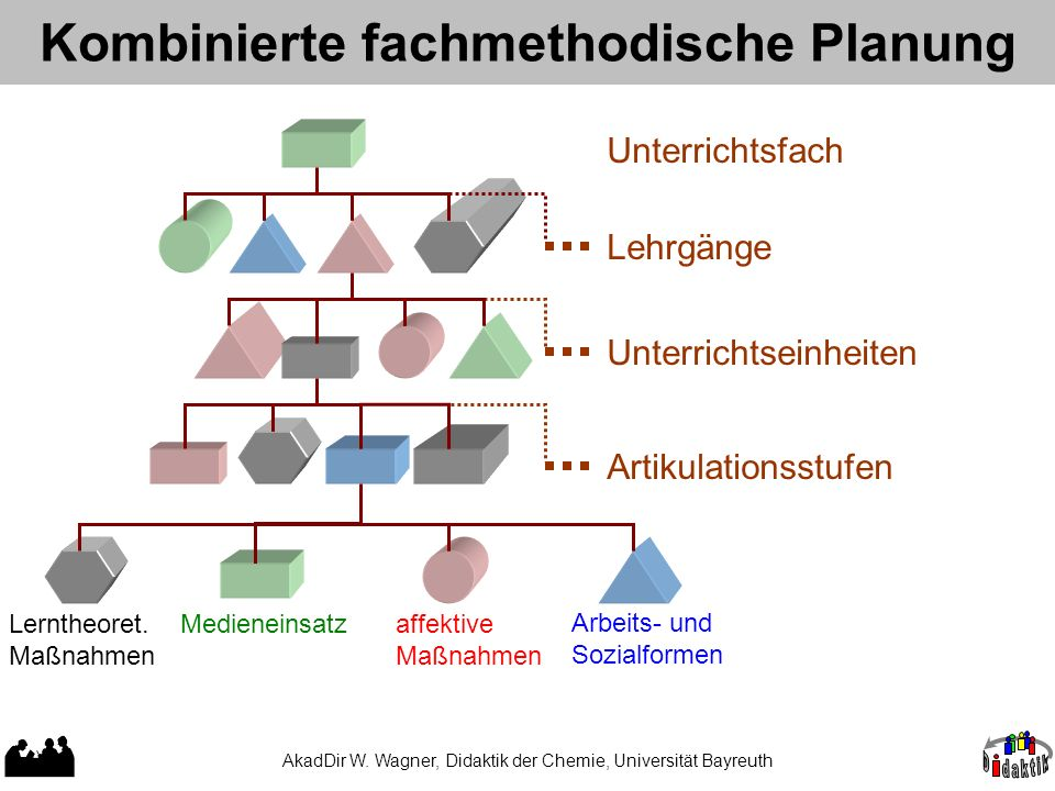 Kombinierte fachmethodische Planung