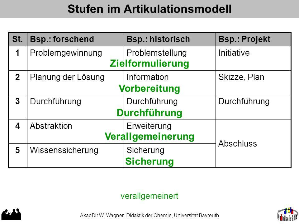 Stufen im Artikulationsmodell