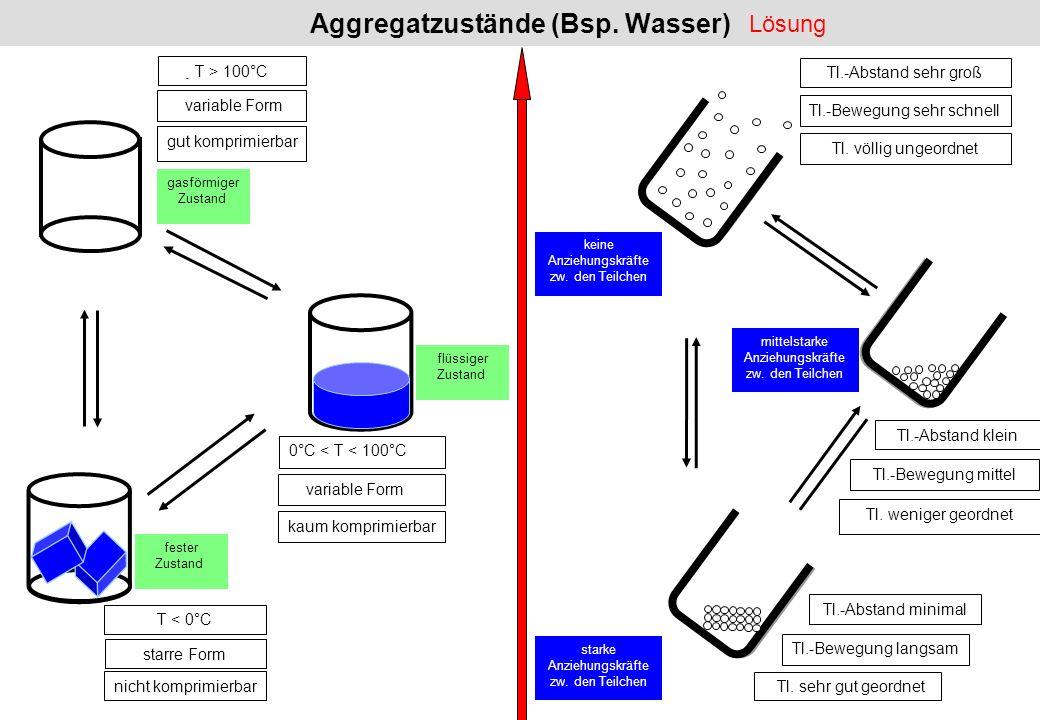 Aggregatzustände (Bsp. Wasser)