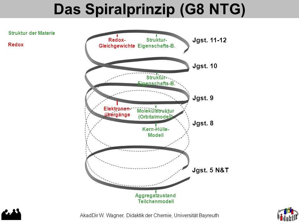 Das Spiralprinzip (G8 NTG)
