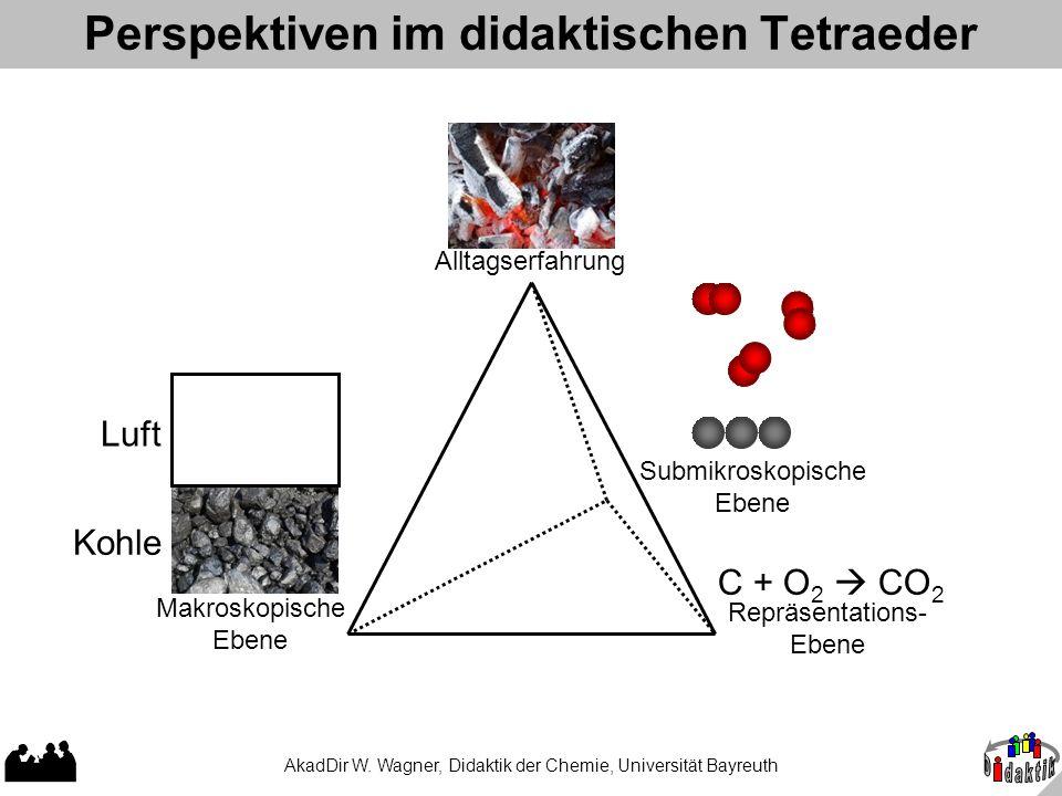 Perspektiven im didaktischen Tetraeder