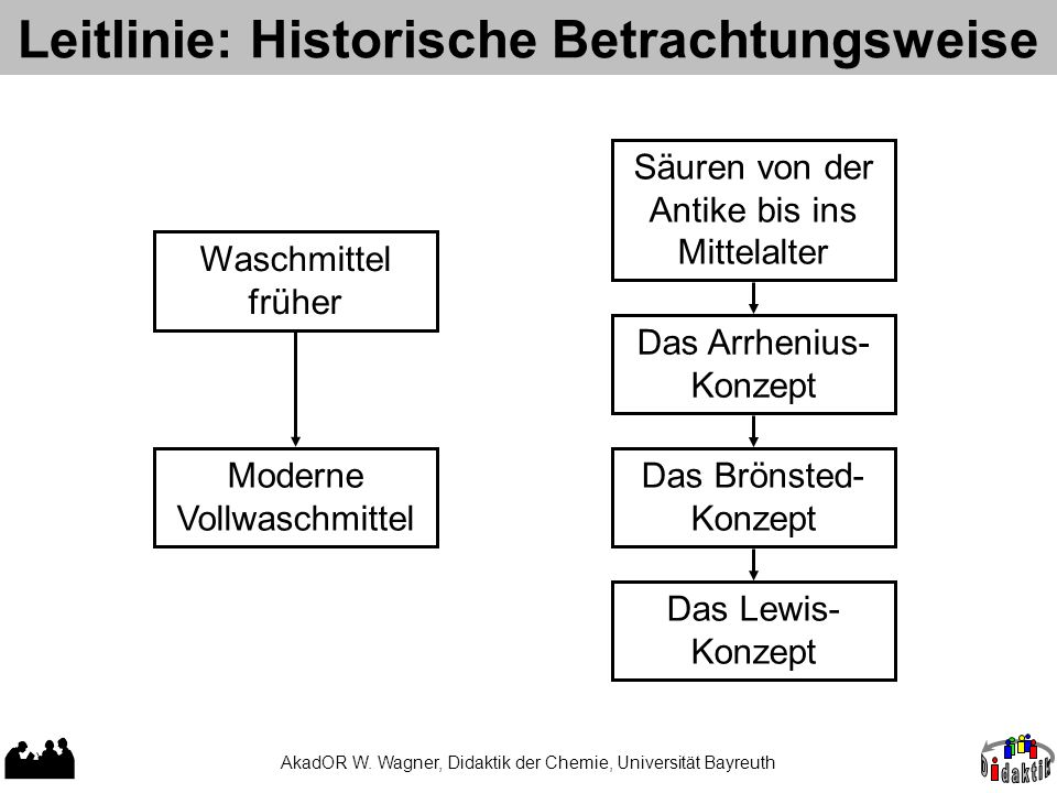 Leitlinie: Historische Betrachtungsweise