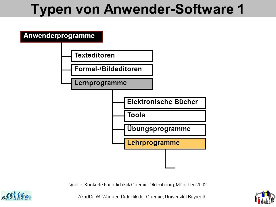 Typen von Anwender-Software 1