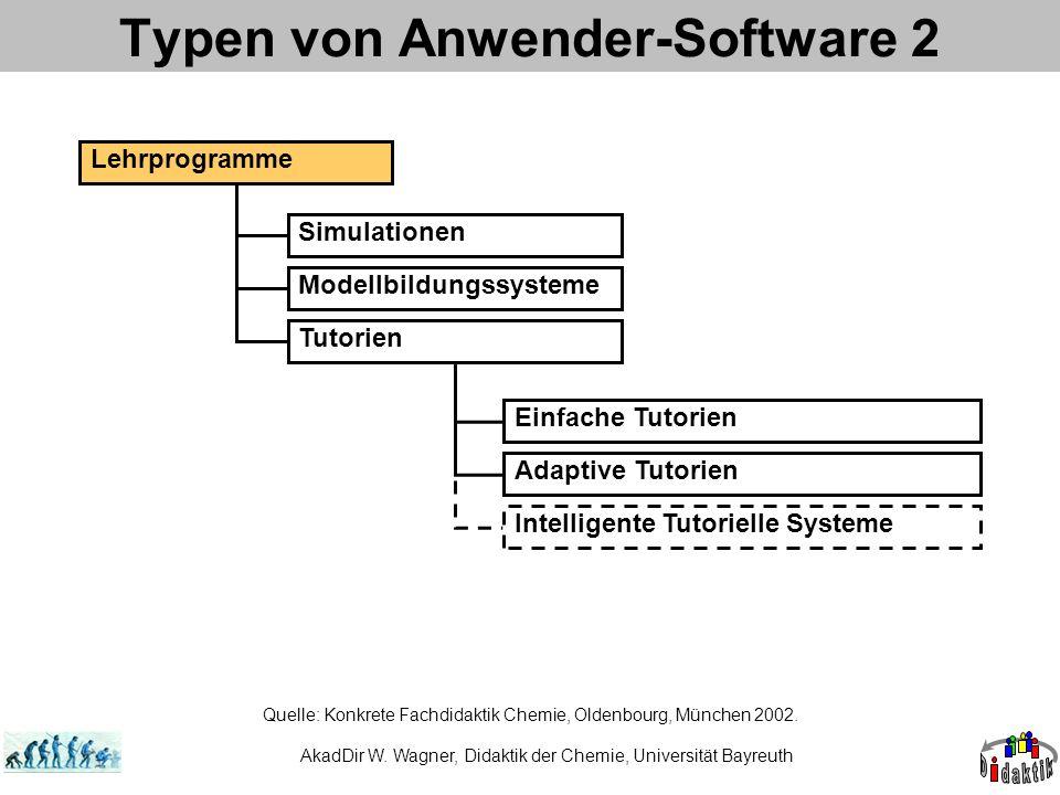 Typen von Anwender-Software 2