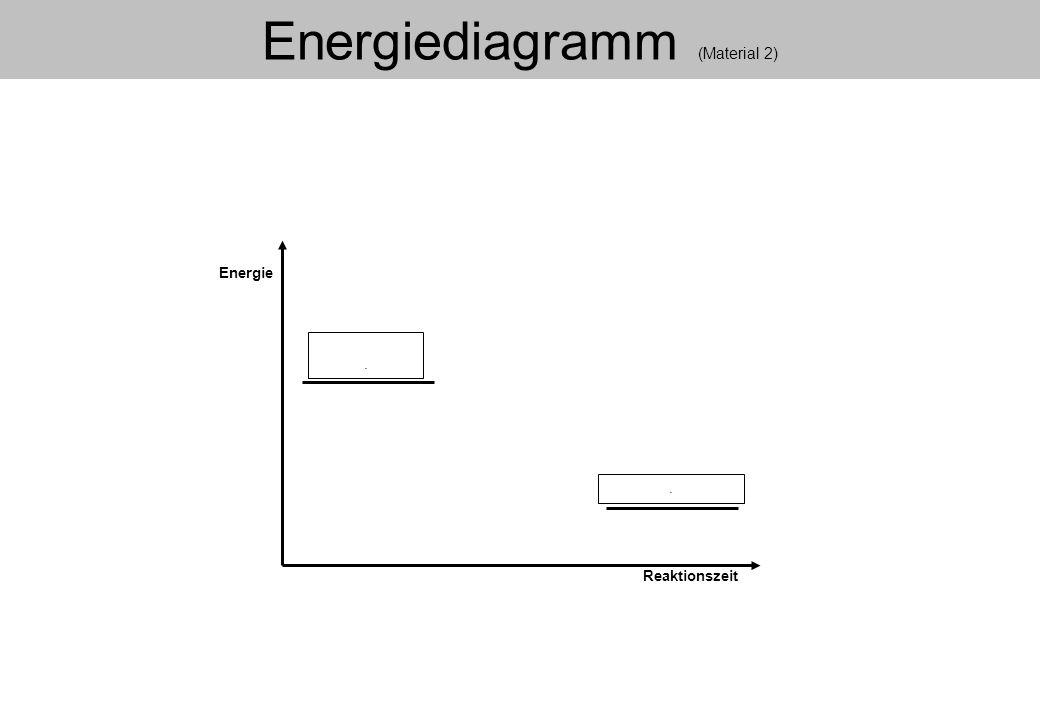 Energiediagramm (Material 2)