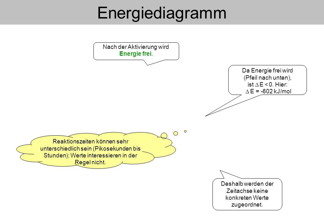 Energiediagramm Nach der Aktivierung wird Energie frei.