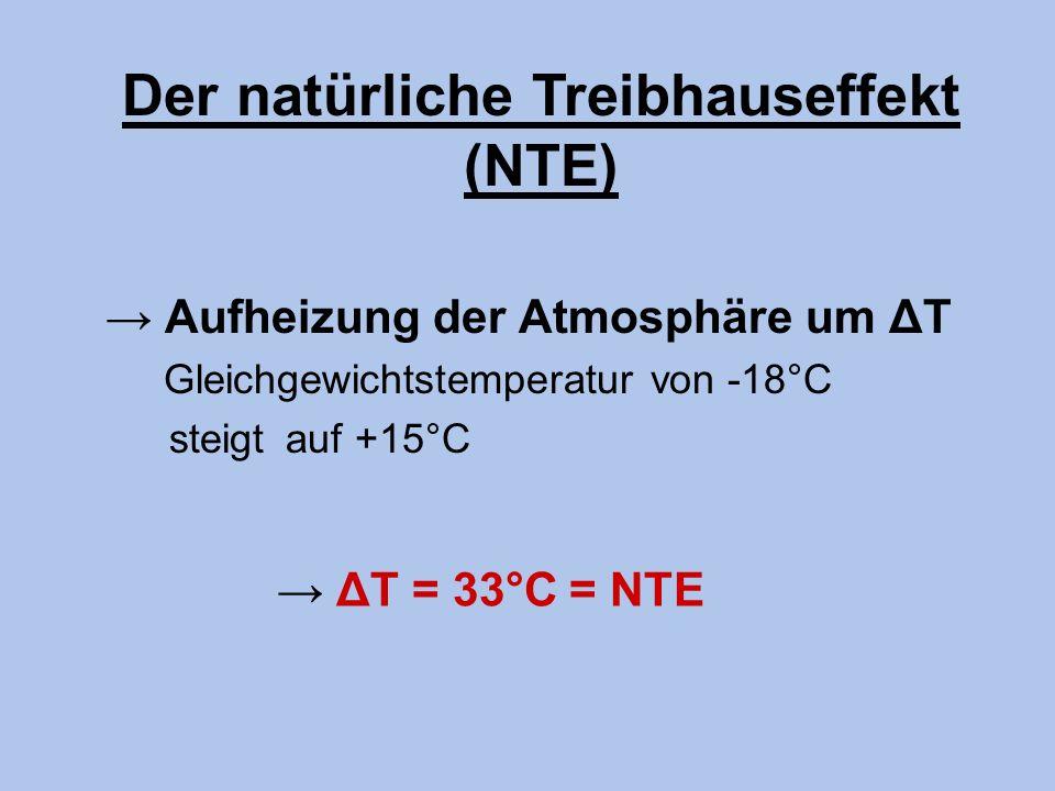 Der natürliche Treibhauseffekt (NTE)