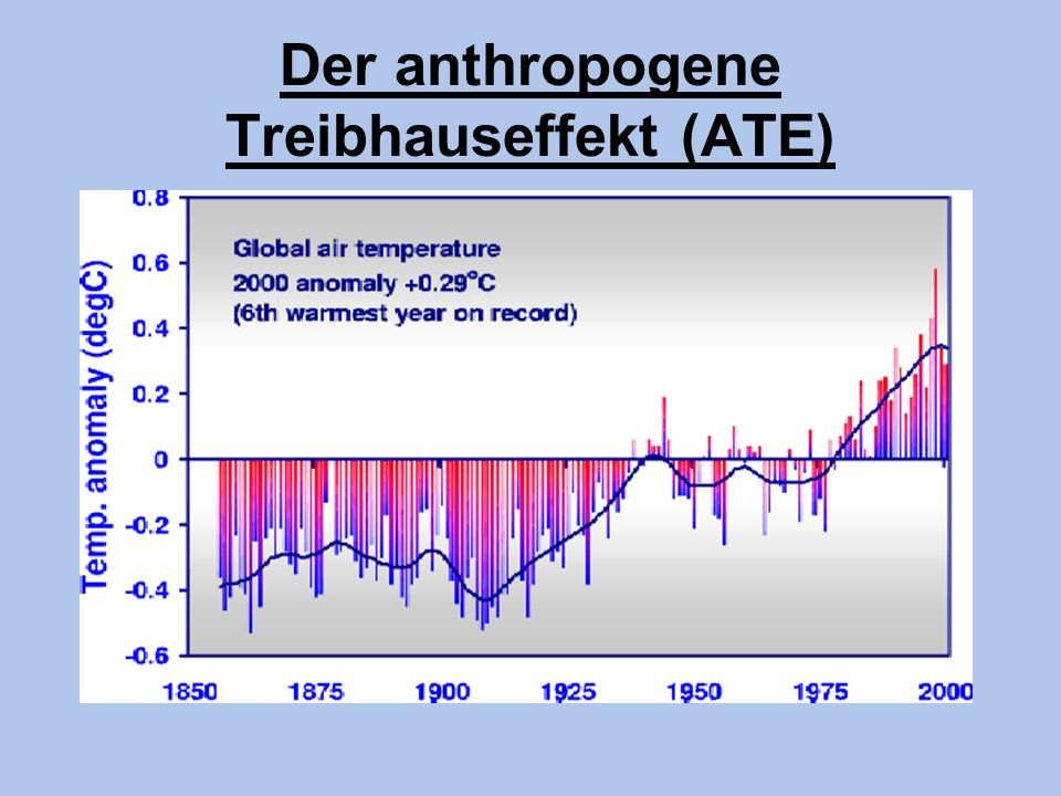 Der anthropogene Treibhauseffekt (ATE)