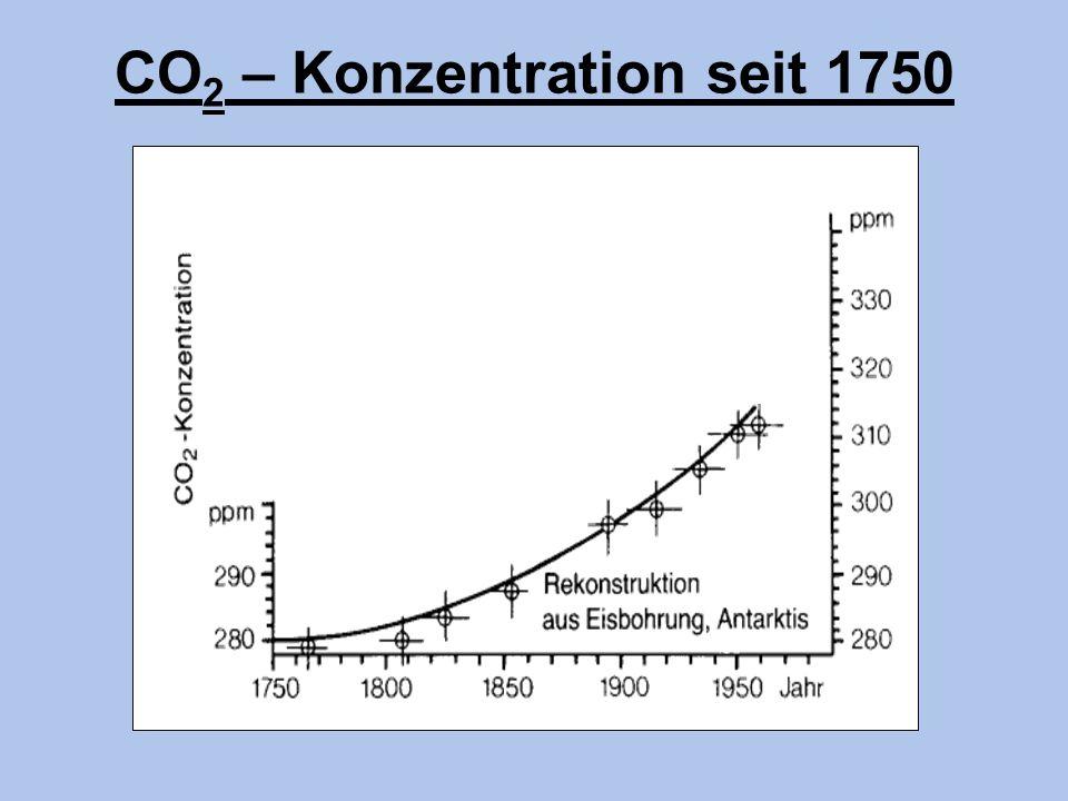 CO2 – Konzentration seit 1750