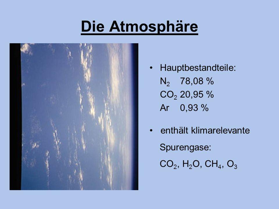 Die Atmosphäre • Hauptbestandteile: N2 78,08 % CO2 20,95 % Ar 0,93 %