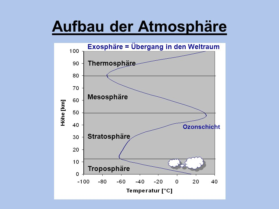 Aufbau der Atmosphäre Exosphäre = Übergang in den Weltraum
