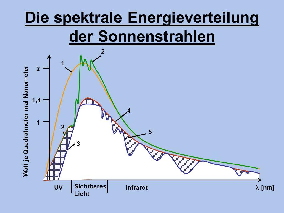 Die spektrale Energieverteilung der Sonnenstrahlen