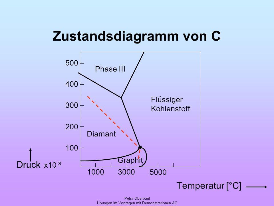 Zustandsdiagramm von C