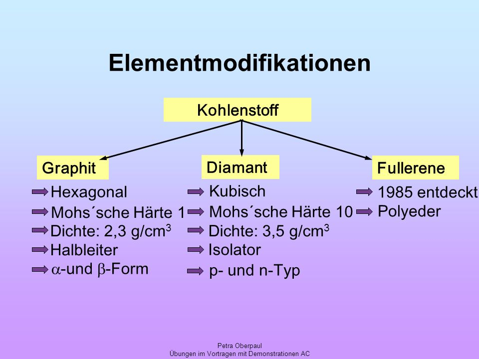 Elementmodifikationen