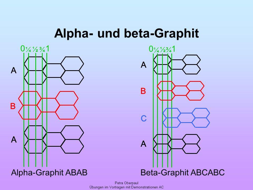 Alpha- und beta-Graphit