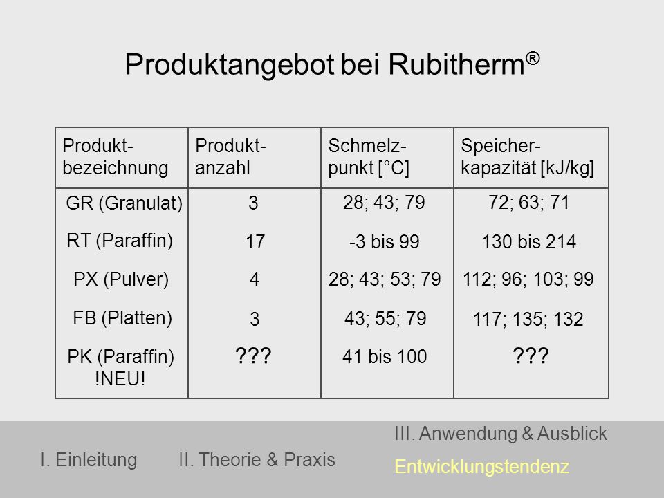 Produktangebot bei Rubitherm®