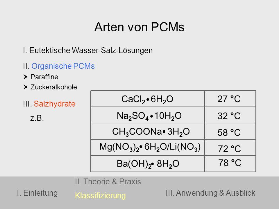 Arten von PCMs CaCl2 6H2O 27 °C Na2SO4 10H2O 32 °C CH3COONa 3H2O 58 °C