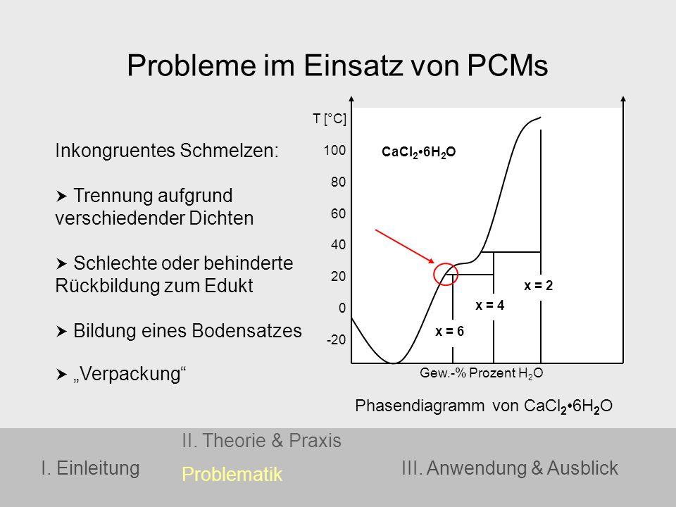Probleme im Einsatz von PCMs