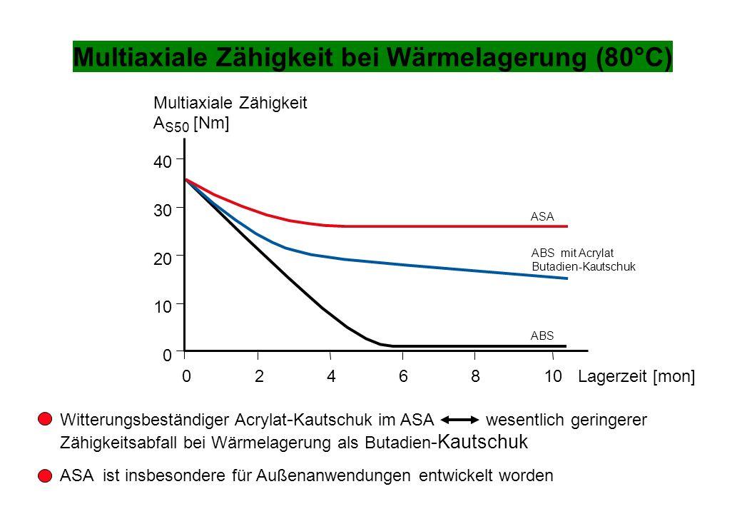 Multiaxiale Zähigkeit bei Wärmelagerung (80°C)