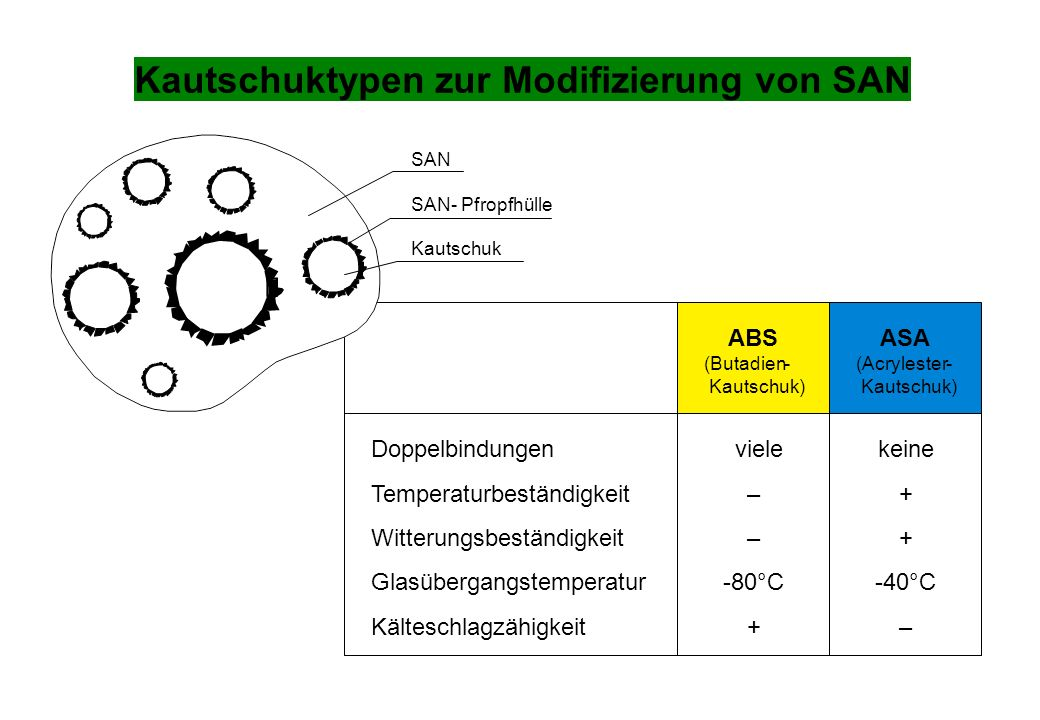 Kautschuktypen zur Modifizierung von SAN