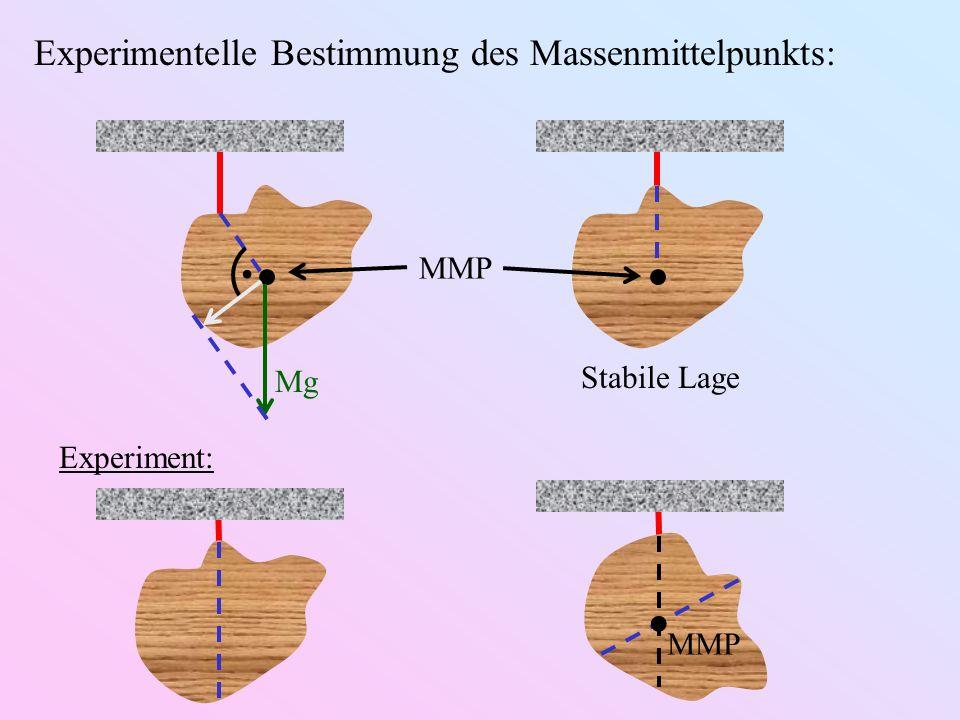 . Experimentelle Bestimmung des Massenmittelpunkts: MMP Stabile Lage