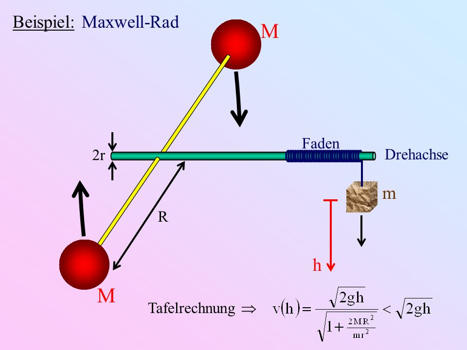 Beispiel: Maxwell-Rad