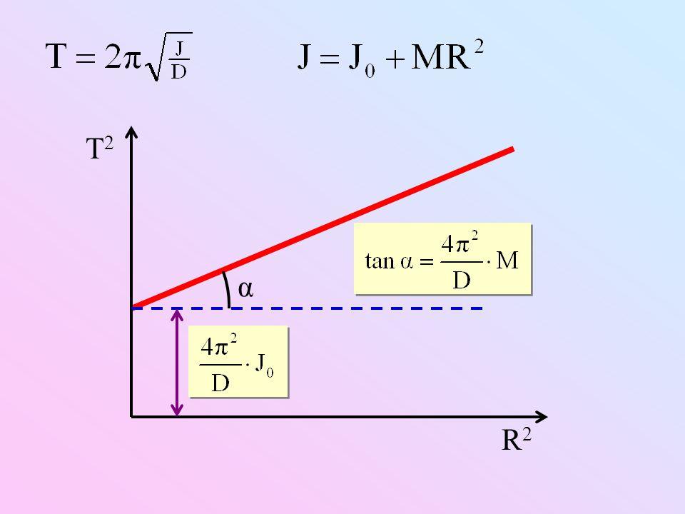 T2 R2 α