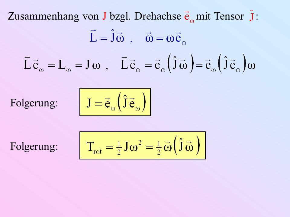 Zusammenhang von J bzgl. Drehachse mit Tensor :