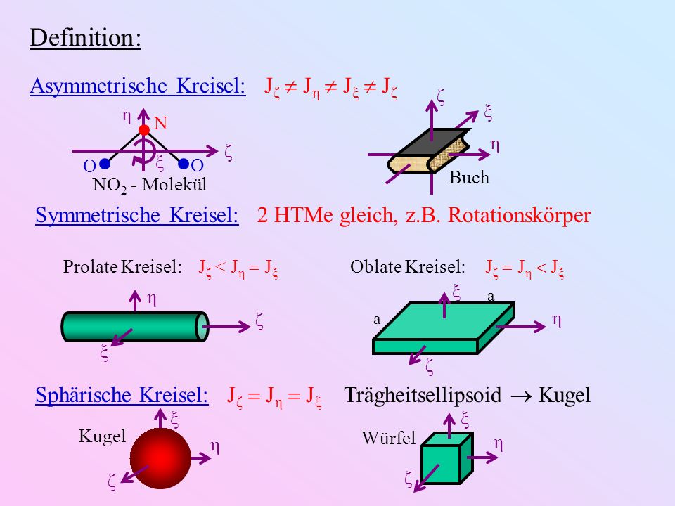 Definition: Asymmetrische Kreisel: Jζ  Jη  Jξ  Jζ