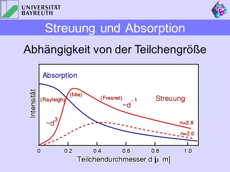 Streuung und Absorption