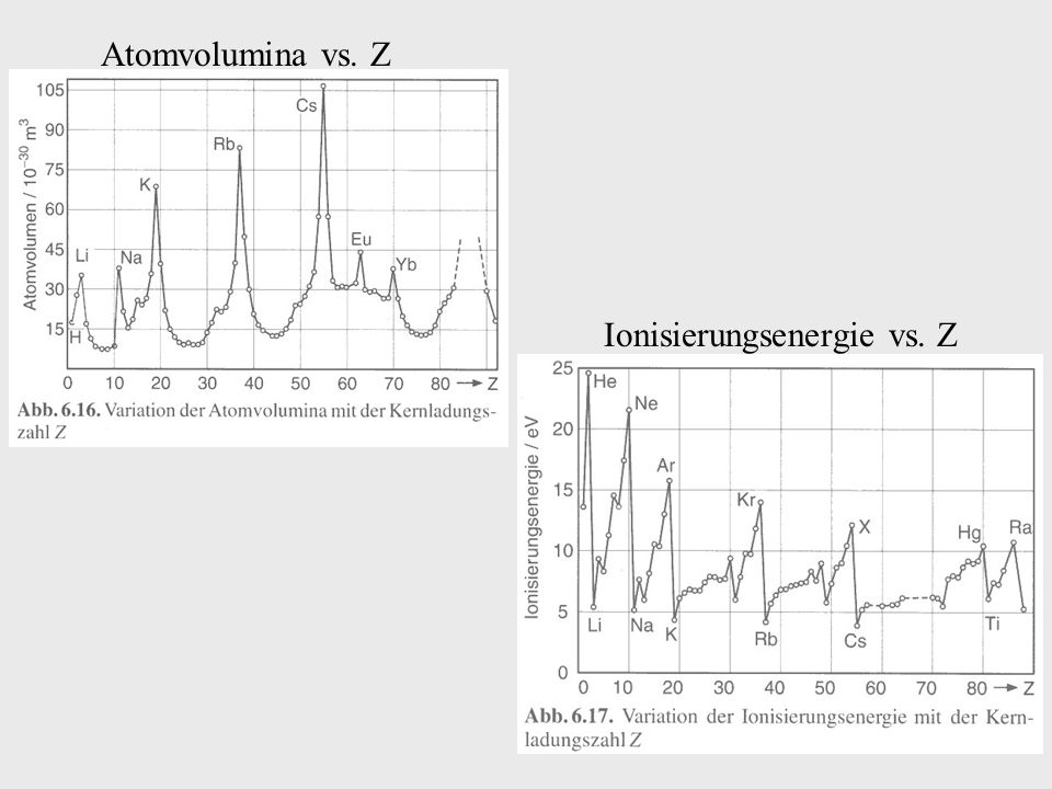 Ionisierungsenergie vs. Z