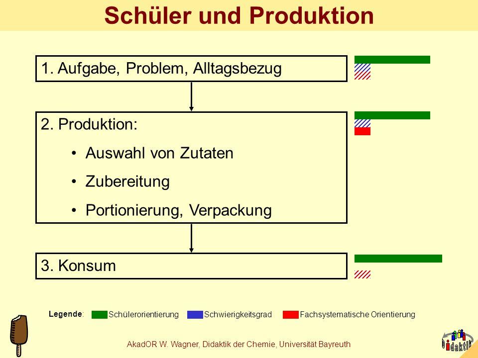 Schüler und Produktion