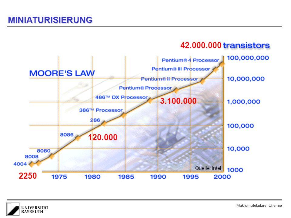 MINIATURISIERUNG 42.000.000 3.100.000 120.000 2250 Quelle: Intel