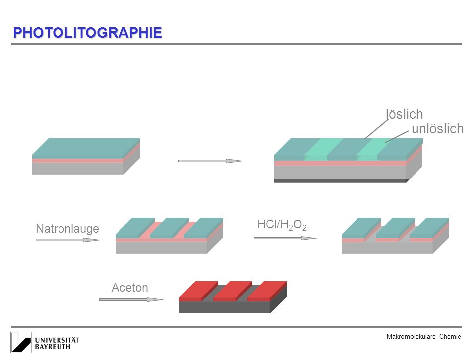 PHOTOLITOGRAPHIE löslich unlöslich HCl/H2O2 Natronlauge Aceton