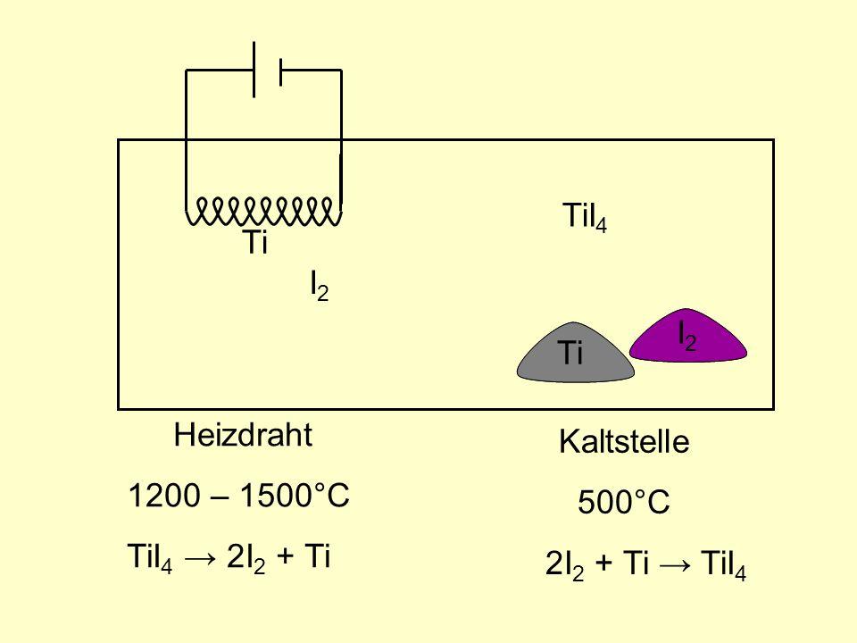 TiI4 Ti I2 I2 I2 Ti Ti Heizdraht 1200 – 1500°C Kaltstelle 500°C TiI4 → 2I2 + Ti 2I2 + Ti → TiI4