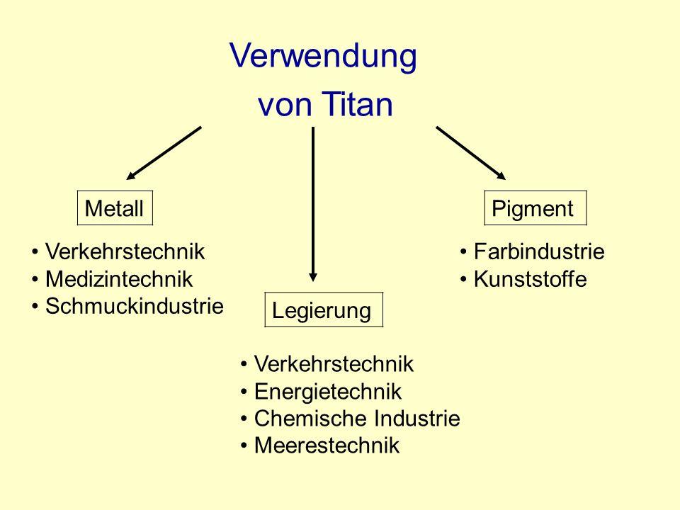 Verwendung von Titan Metall Pigment Verkehrstechnik Medizintechnik
