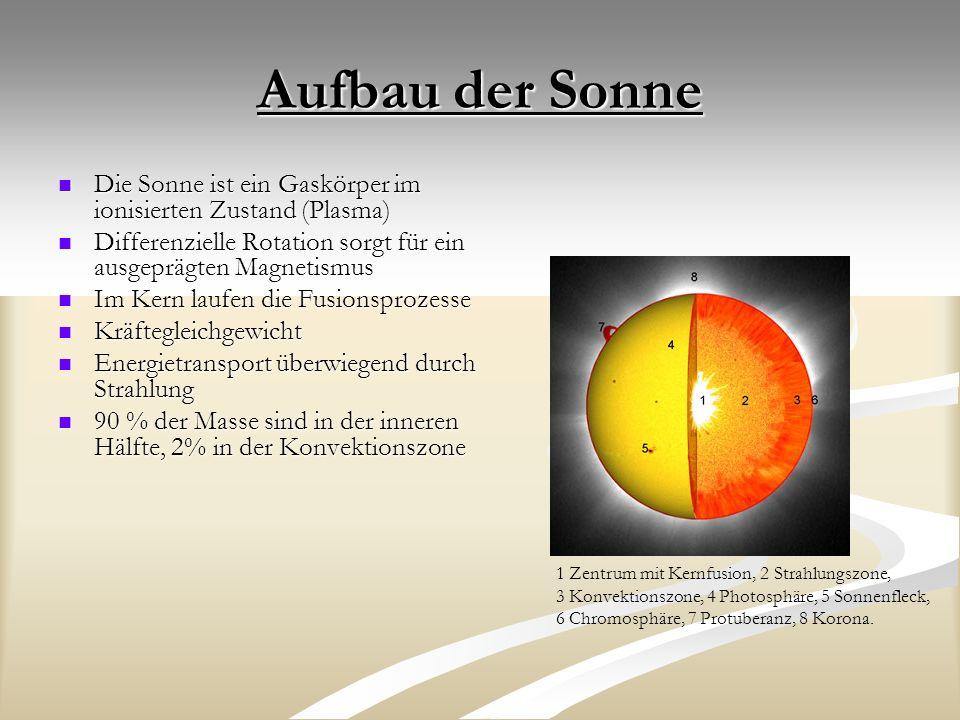 Aufbau der Sonne Die Sonne ist ein Gaskörper im ionisierten Zustand (Plasma) Differenzielle Rotation sorgt für ein ausgeprägten Magnetismus.