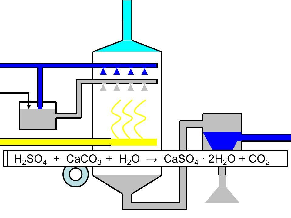 SO2 + CaCO3 + ½ H2O → CaSO3 ∙ ½ H2O + CO2