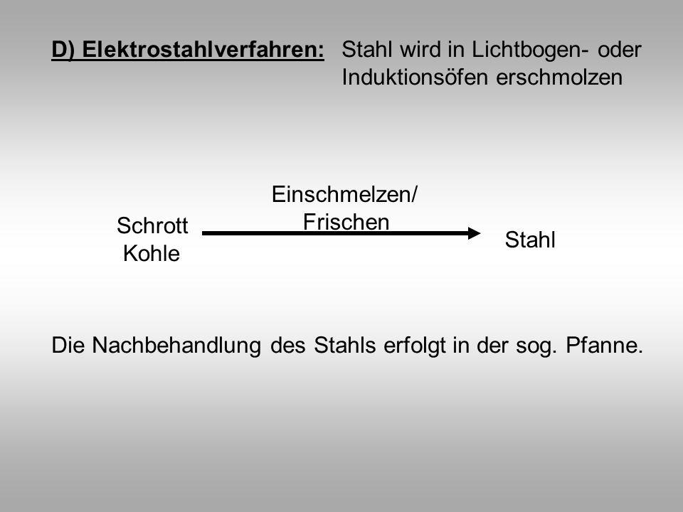 D) Elektrostahlverfahren: