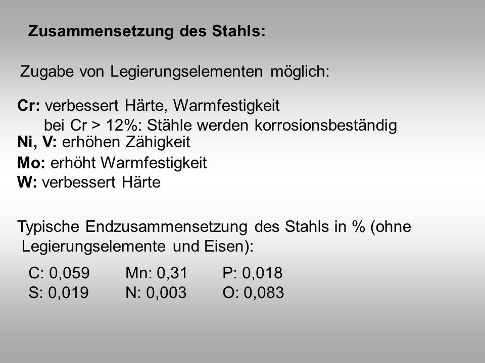 Zusammensetzung des Stahls: