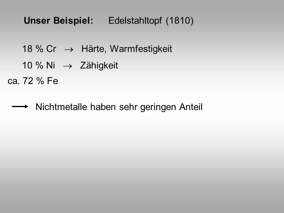 Unser Beispiel: Edelstahltopf (1810)