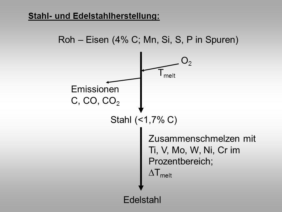 Roh – Eisen (4% C; Mn, Si, S, P in Spuren)