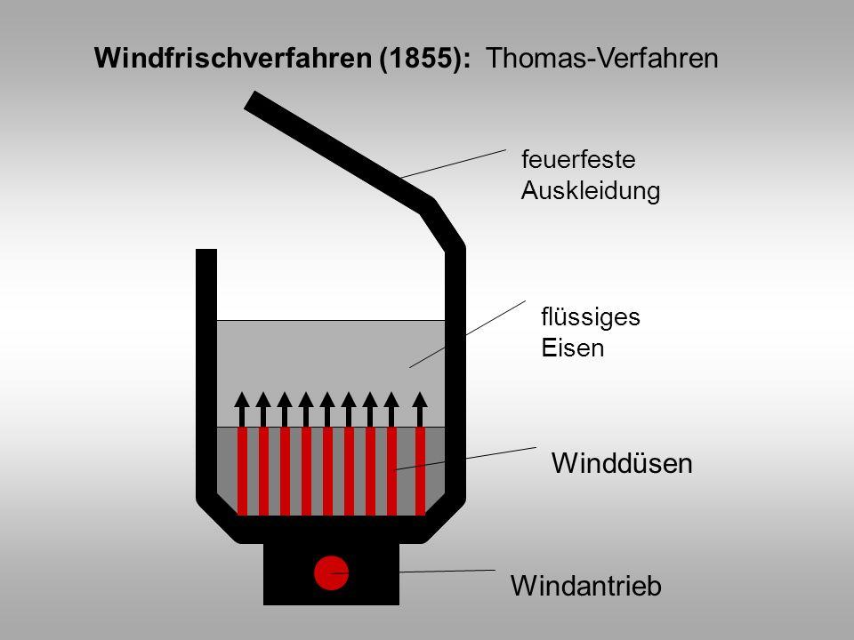 Windfrischverfahren (1855): Thomas-Verfahren