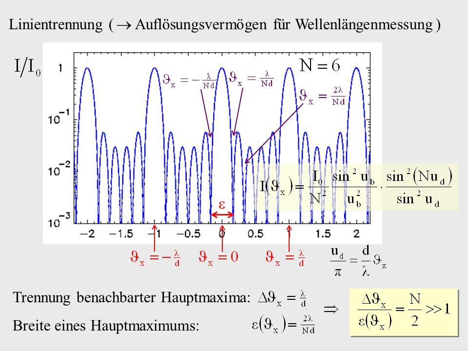 Linientrennung (  Auflösungsvermögen für Wellenlängenmessung )
