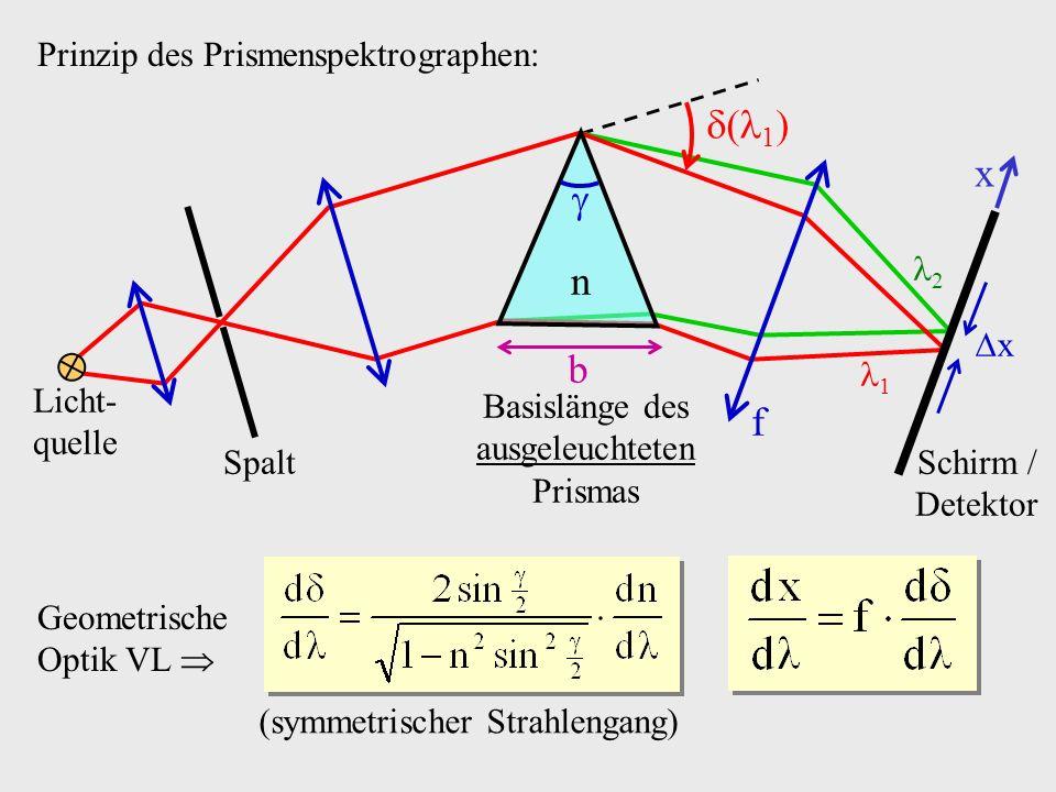 1 x  n b f Prinzip des Prismenspektrographen: 1 2 x