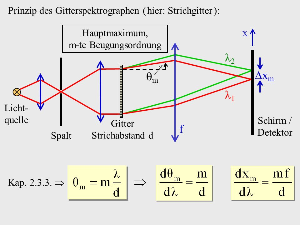 Prinzip des Gitterspektrographen ( hier: Strichgitter ):