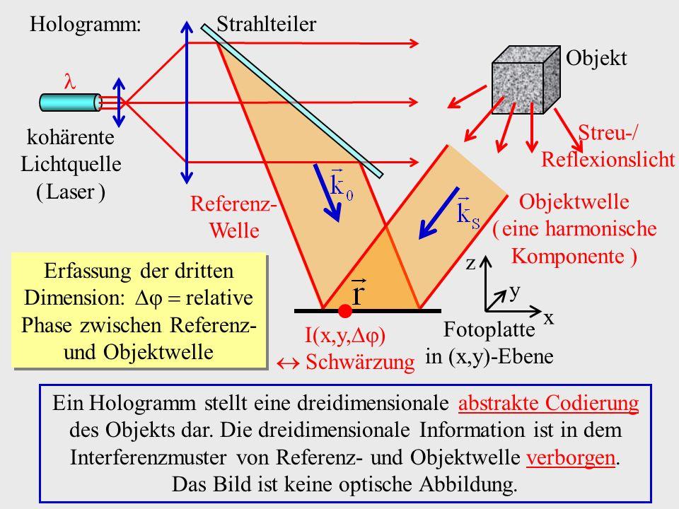Streu-/ Reflexionslicht kohärente Lichtquelle ( Laser )