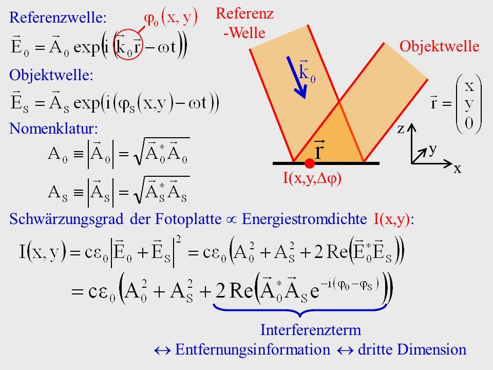 Entfernungsinformation  dritte Dimension