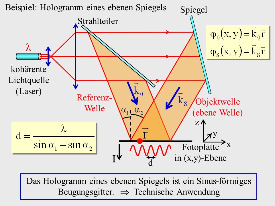  I Beispiel: Hologramm eines ebenen Spiegels Spiegel Strahlteiler