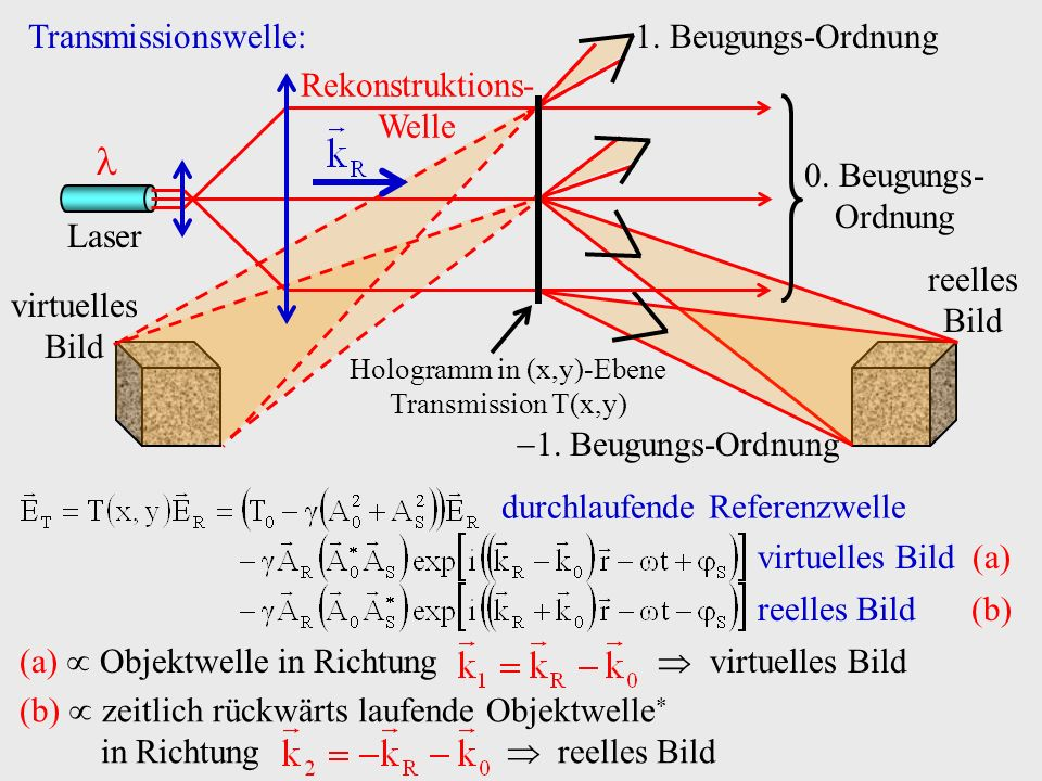  1. Beugungs-Ordnung virtuelles Bild Transmissionswelle: